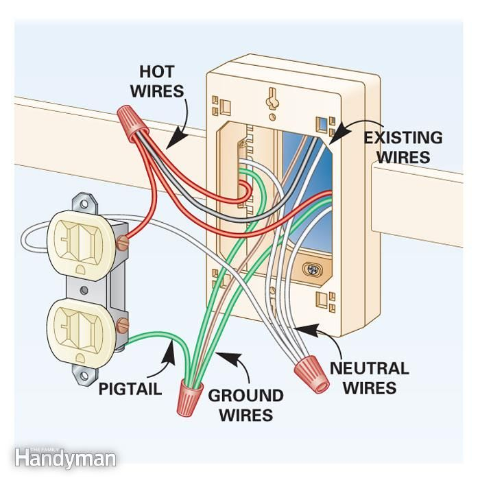 Pleasing How To Add Outlets Easily With Surface Wiring Garage Electrical Renstra Mohammedshrine Wiring Digital Resources Renstramohammedshrineorg