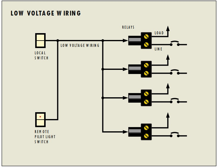 Fabulous Low Voltage Home Wiring Switches Online Wiring Diagram Renstra Mohammedshrine Wiring Digital Resources Renstramohammedshrineorg